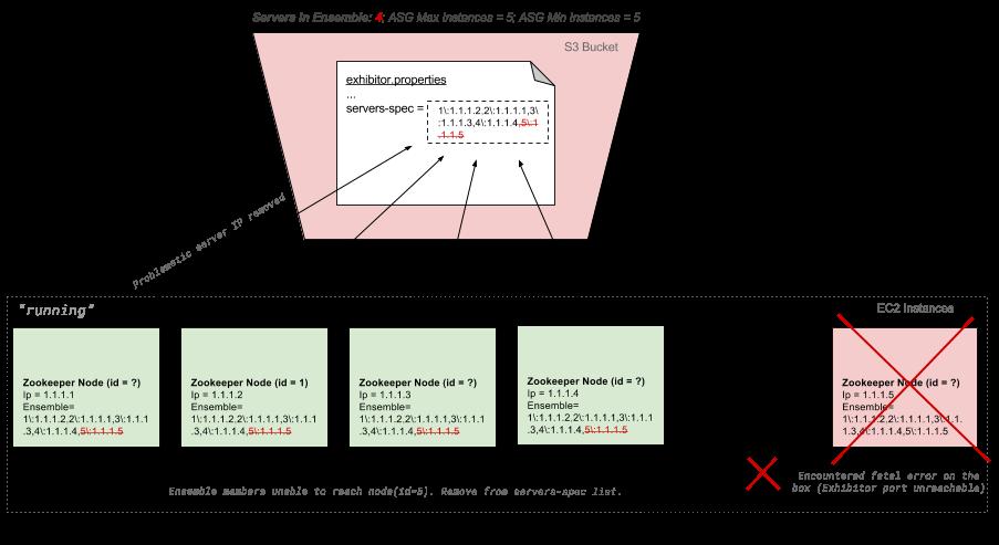 Zk-Recovery-Step1-NodeFallsOutOfService