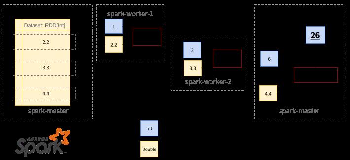 Parallelizing foldLeft - Visualized