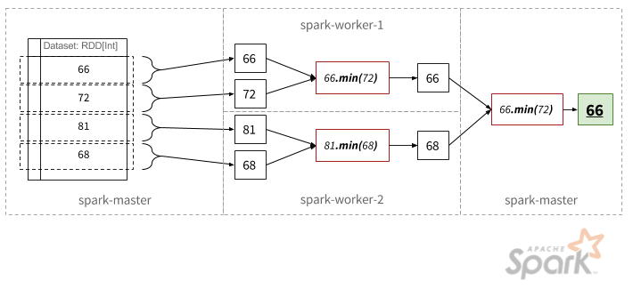 Parallelizing reduce - Visualized
