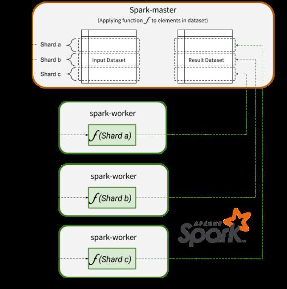 Spark-Clustering